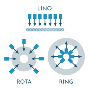 Ring-rota-lino